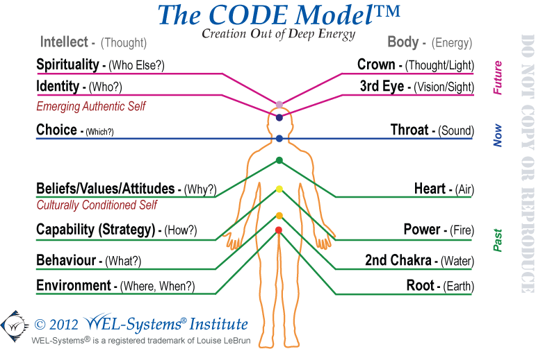 The Code Model - Creation out of Deep Energy