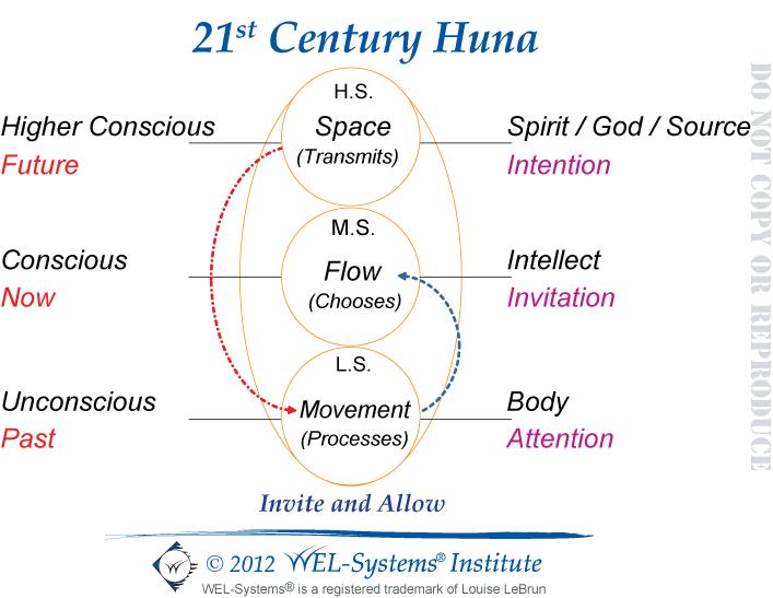 WEL-Systems - 21st Century Huna