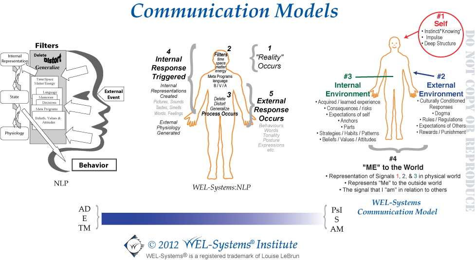 WEL-Systems - Communication Models